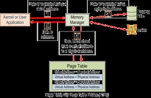 Windows Memory Access