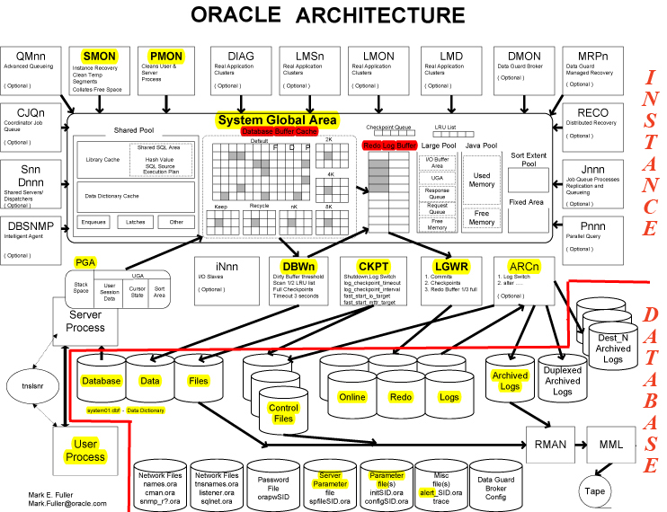 Oracle henry chen for Architecture oracle